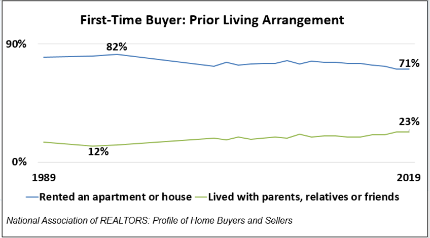First Time Buyers Stats